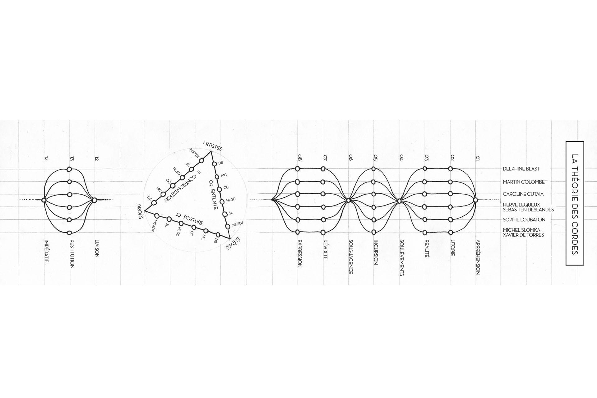 la théorie des cordes, un webdoc sur les ateliers